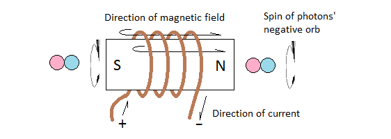 Induction of magnetism into a ferromagnetic rod
