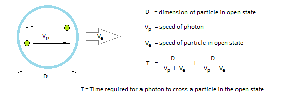 Time slows down due to vector sum of speeds