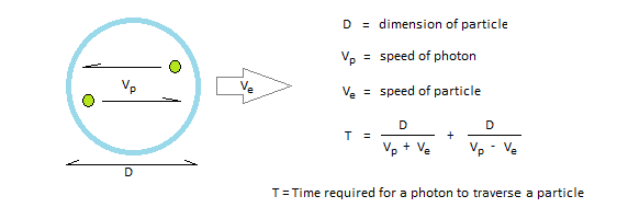 Time required to push energy onto a particle