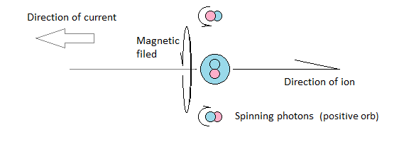 Effect of negative ion on photons in the aether as it moves from left to right